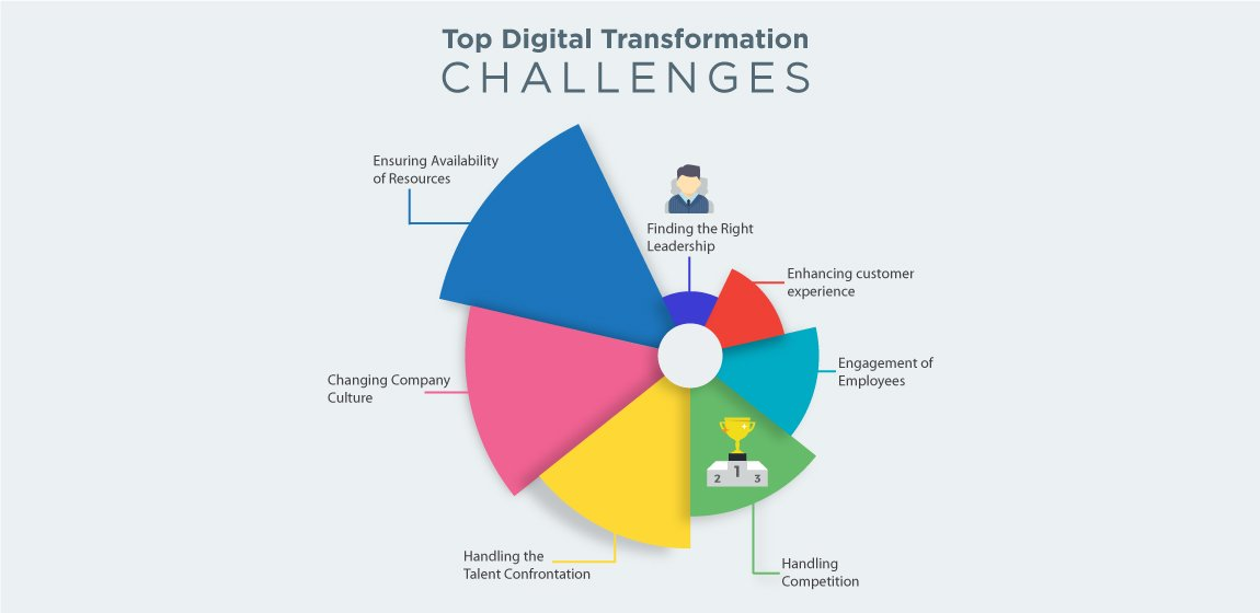 digital-Transformation-Challenges