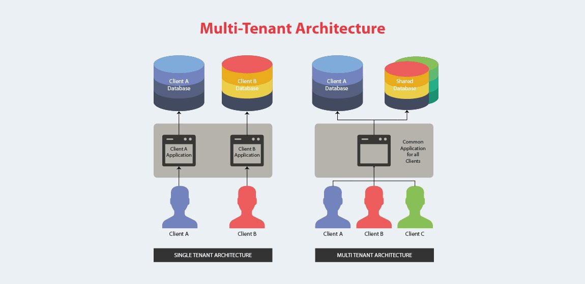 5-Reasons-Why-You-Should-Choose-Multi-Tenant-Archi