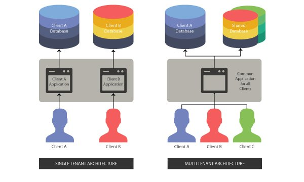 5-Reasons-Why-You-Should-Choose-Multi-Tenant-Architecture-For-Your-SaaS-Application