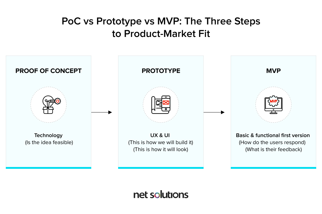 PoC vs Prototype vs MVP: What is their individual role in achieving product-market fit