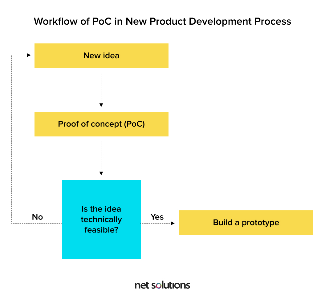 Flowchart for PoC (Proof of Concept)