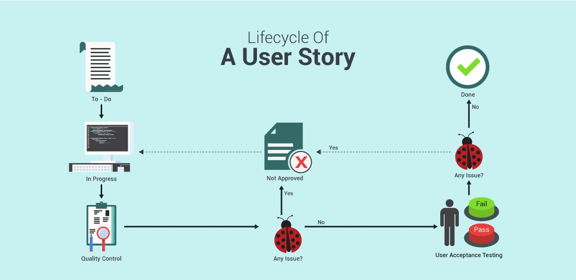 What-Is-User-Story-Lifecycle-And-Why-It-Is-So-Cruc