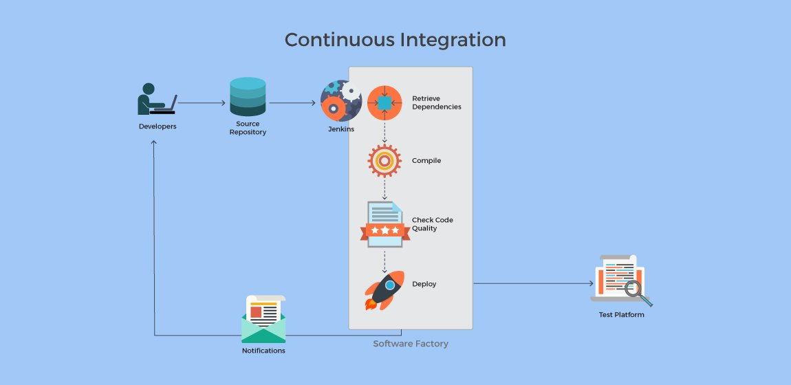 Why-Continuous-Integration-Is-A-Good-Strategy-For-