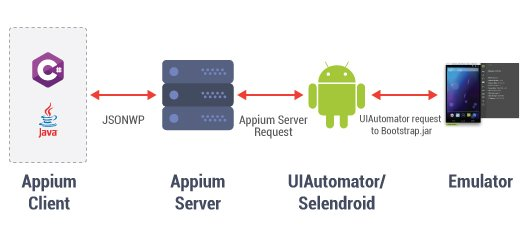 How-Appium-works-in-Android1