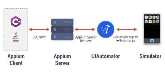 How-Appium-works-in-iOS