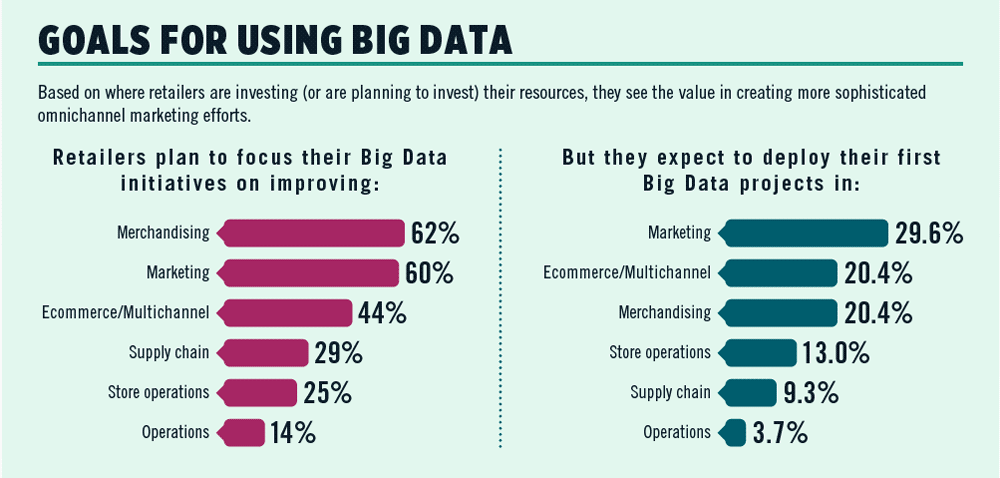 goals-for-using-big-data