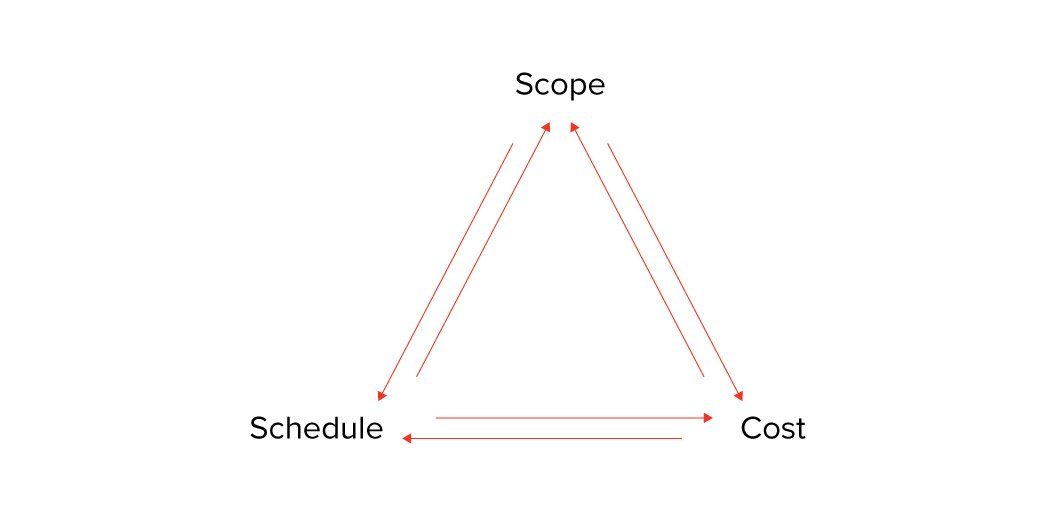 How To Estimate Projects In Agile Agile Project Estimating