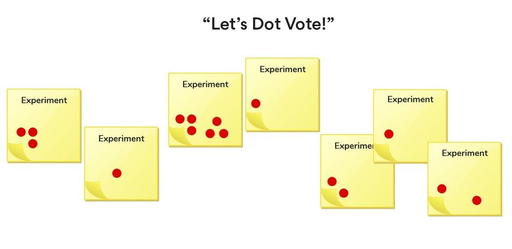 dot-voting