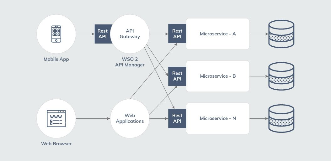 microservices architecture independent database UI