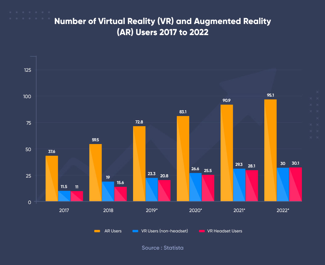 number of ar and vr users from 2017 to 2022