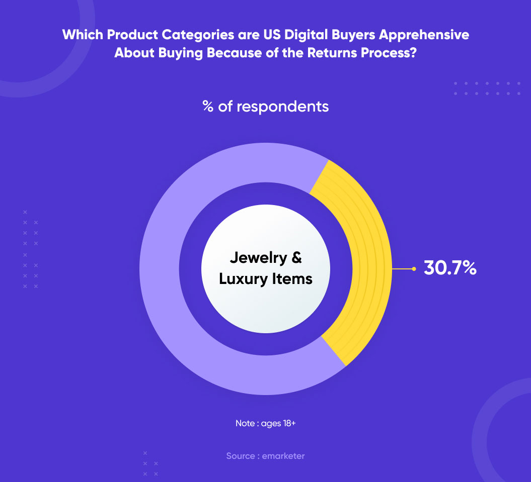 which products are us digital buyer apprehensive to buy because of return process