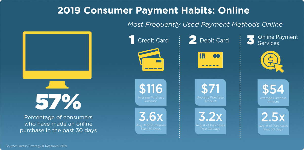 2019 Consumers habits on payment gateways