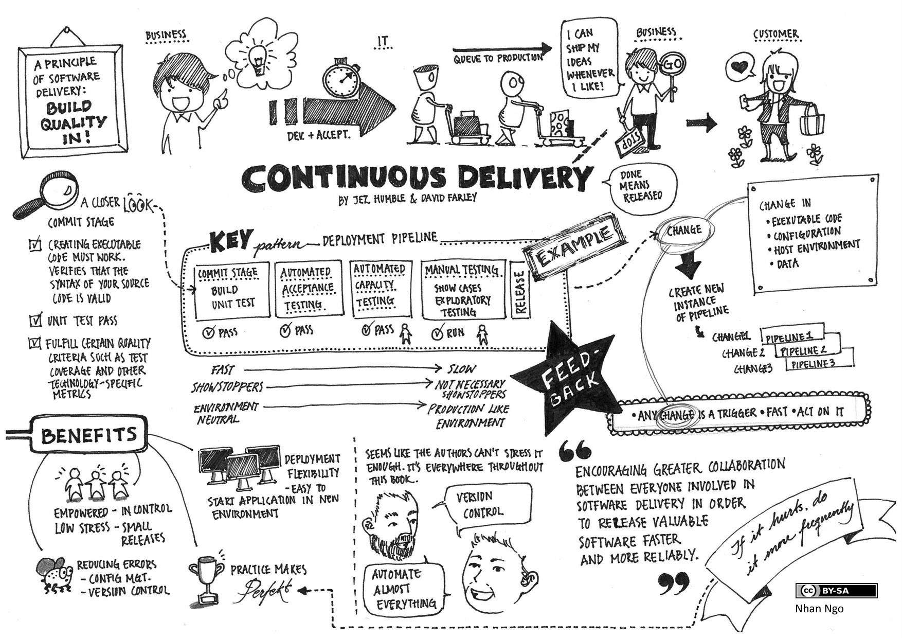 Continuous Delivery in a nutshell helping in faster software release