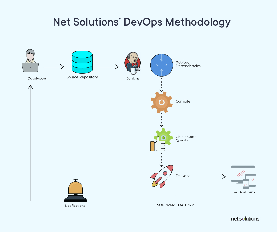 Net Solutions' DevOps methodology for faster software release