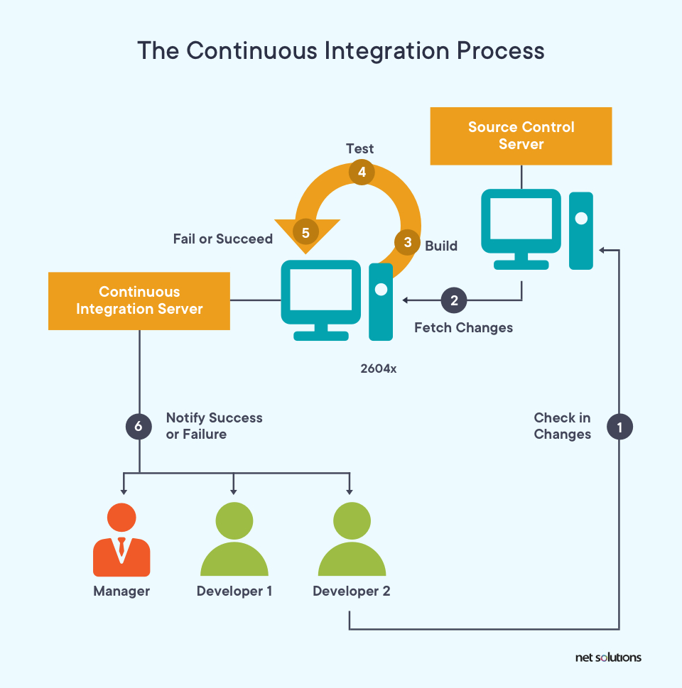 The Continuous Integration process
