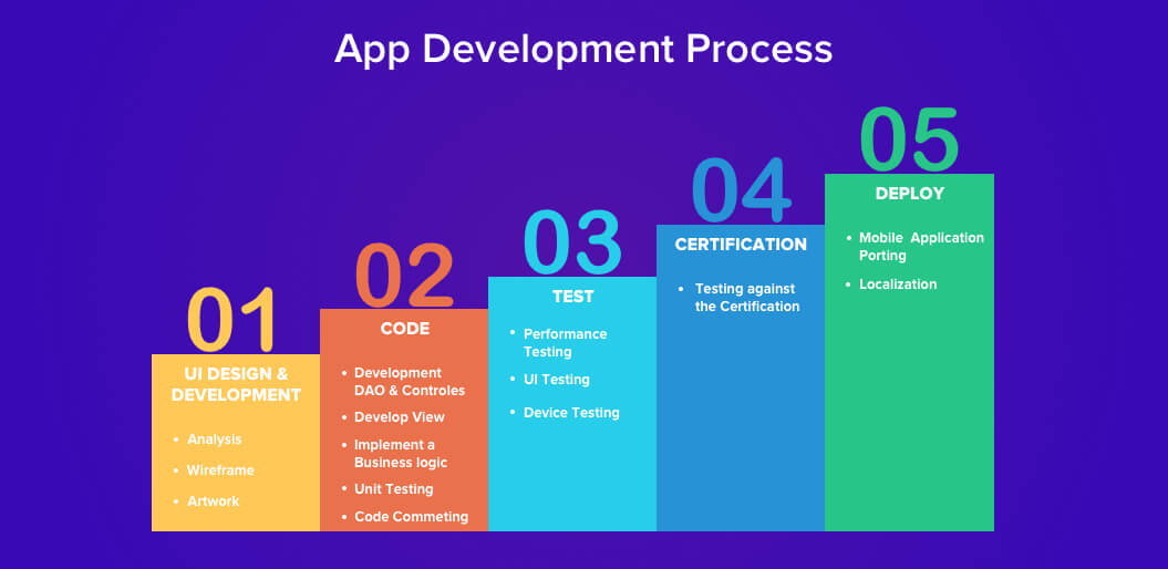 What mobile app development process does your partner follow?