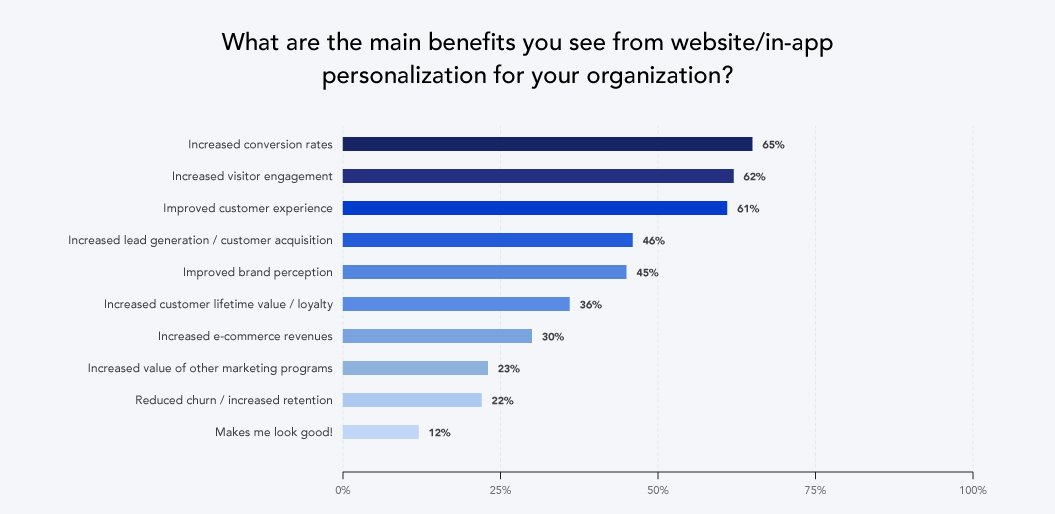 Benefits-from-personalization