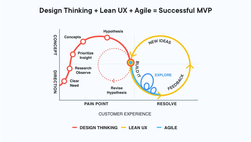 Design thinking, Lean UX helps to build an MVP
