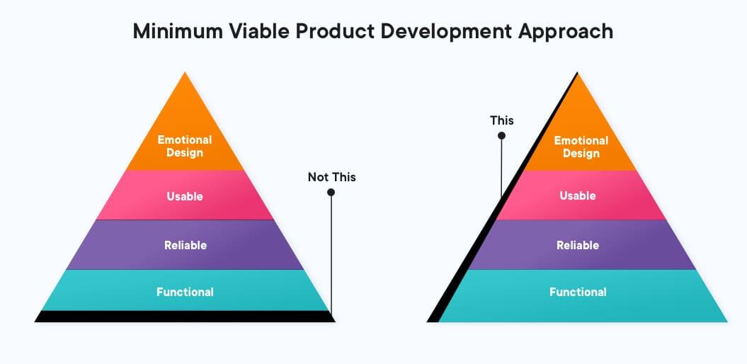Minimum Viable Product Development Approach