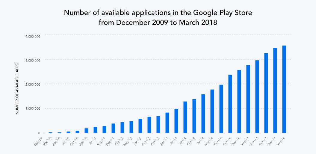 Apps available on Google Play Store 2009-18