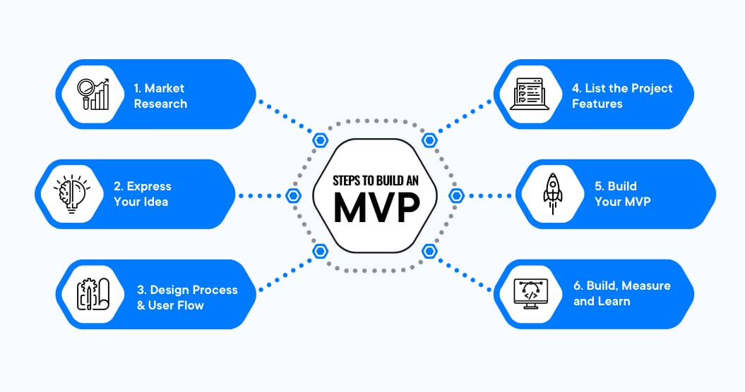 Steps to build an MVP