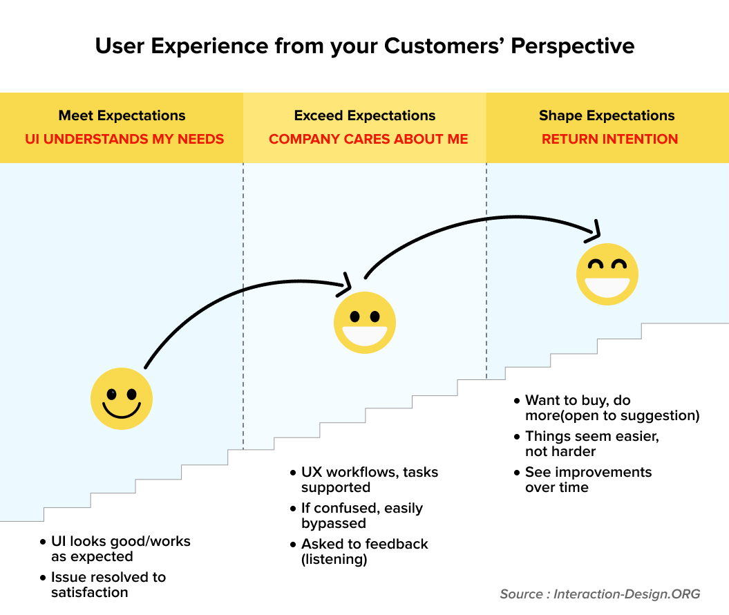 User Experience from Customer Perspective