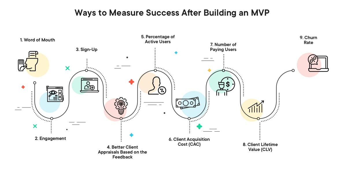 Ways to Measure Success After Building an MVP