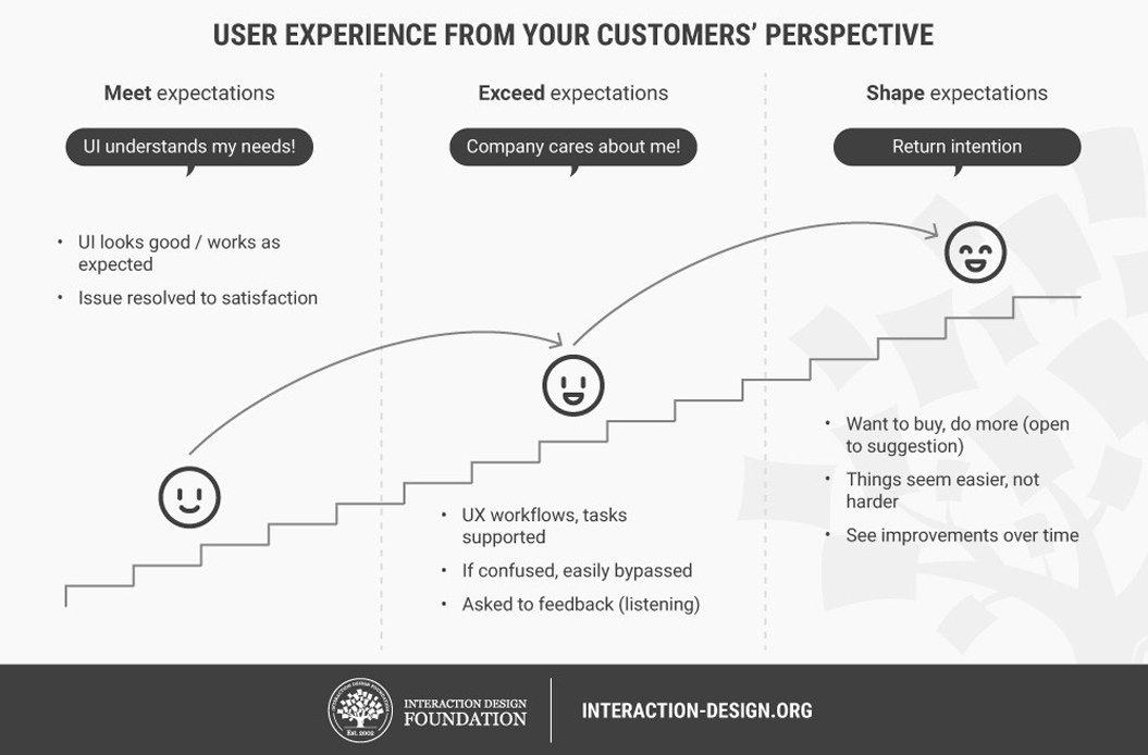 customer-satisfaction-ROI-4