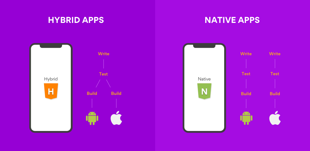 Would you go for native or hybrid app development?