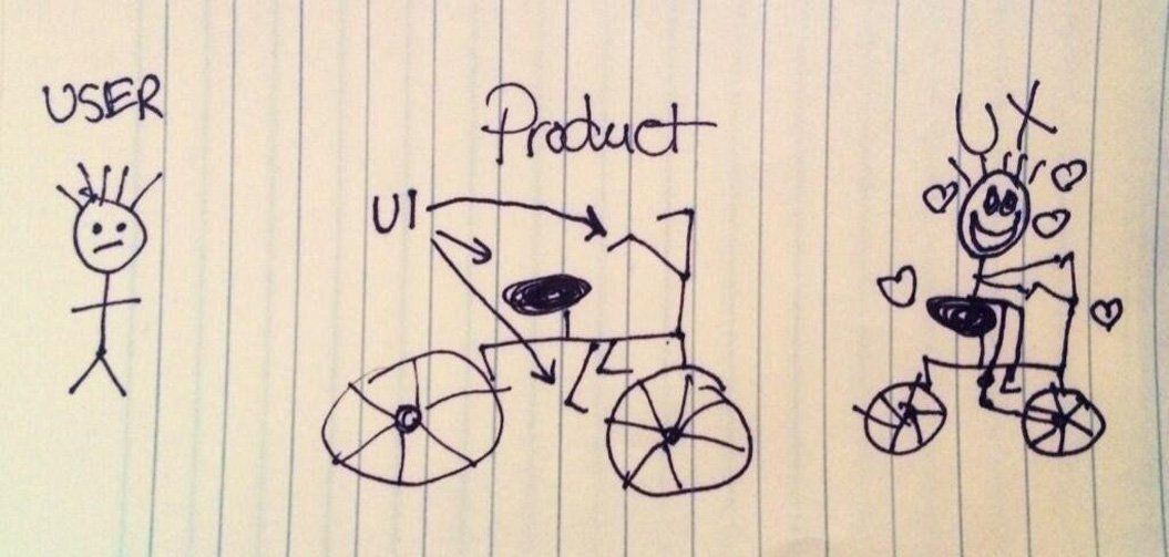 Why mobile user experience (UX) design matters?