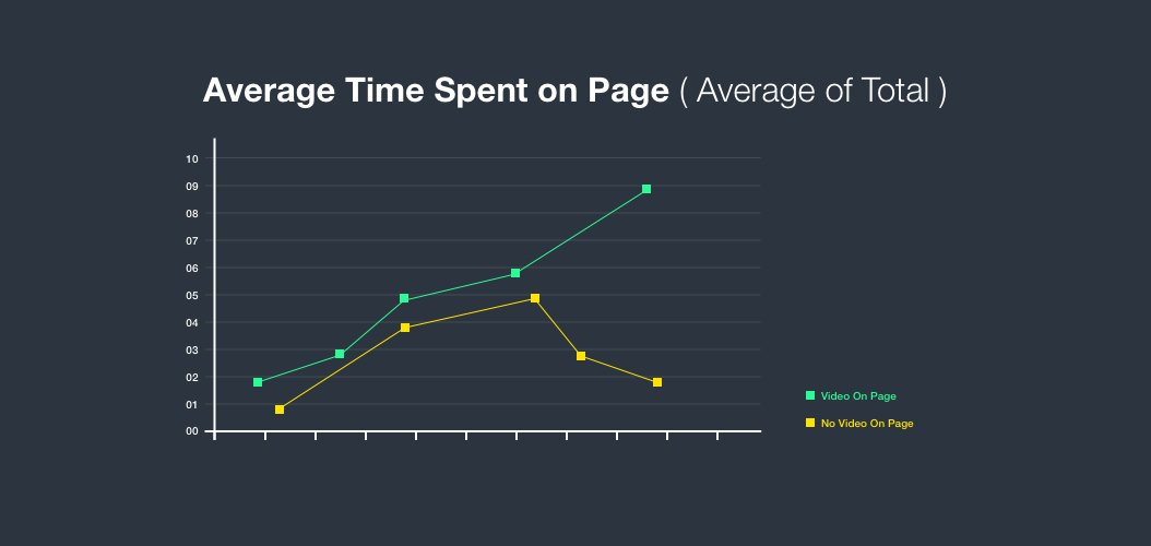 Average-time-Spent-on-Page