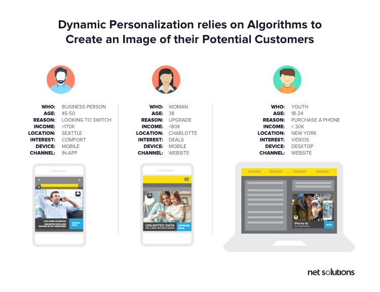 Dynamic Personalization to create image of different personas to serve them personalized user experience