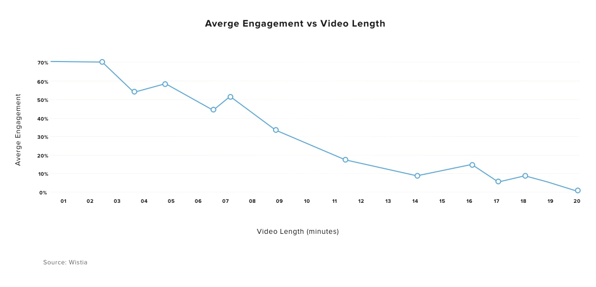 Average engagement rate of video viewers decreases as the video length increases
