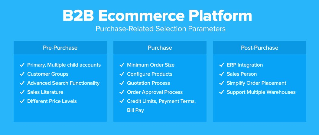 Purchase Related Requirements