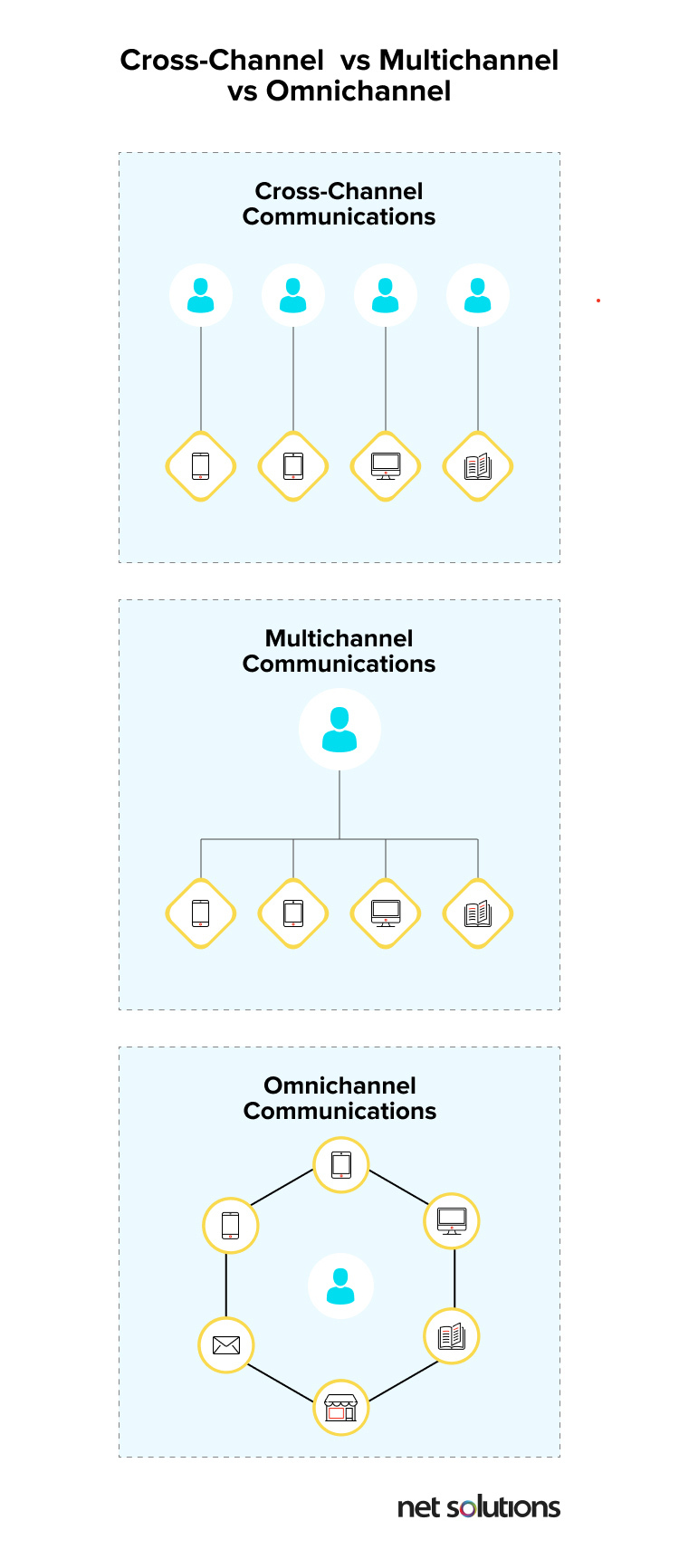 difference between omni-channel, cross-channel, and multichannel