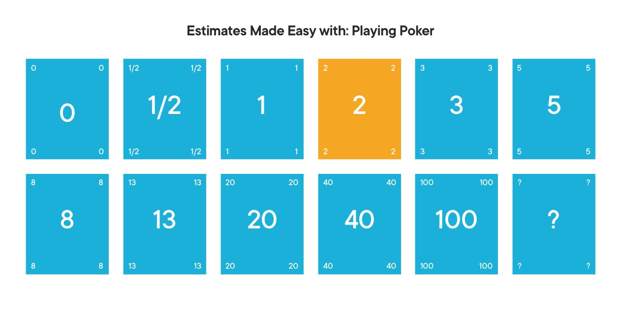Planning Poker, one of the Agile estimation techniques