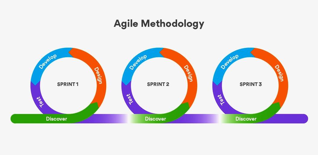 Process_Agile