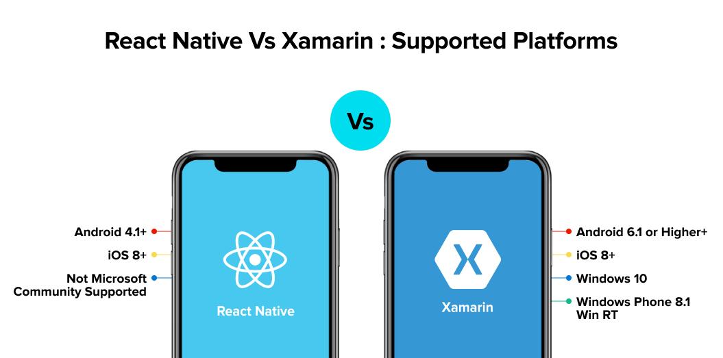 React Native vs Xamarin supported platforms