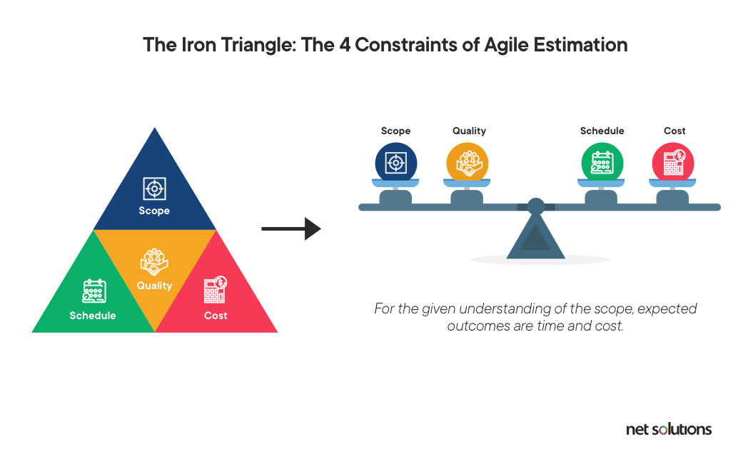 The 4 Constraints of Agile Estimation-The Iron Triangle