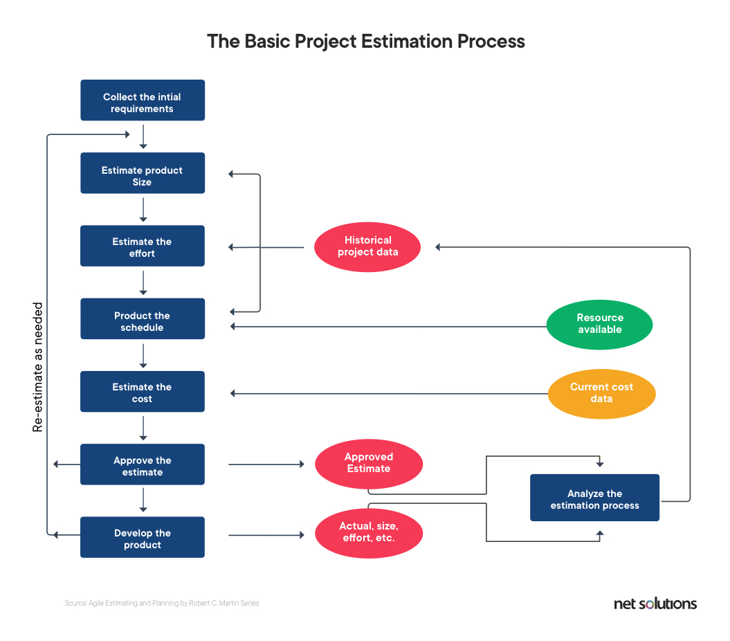 The basic project estimation process