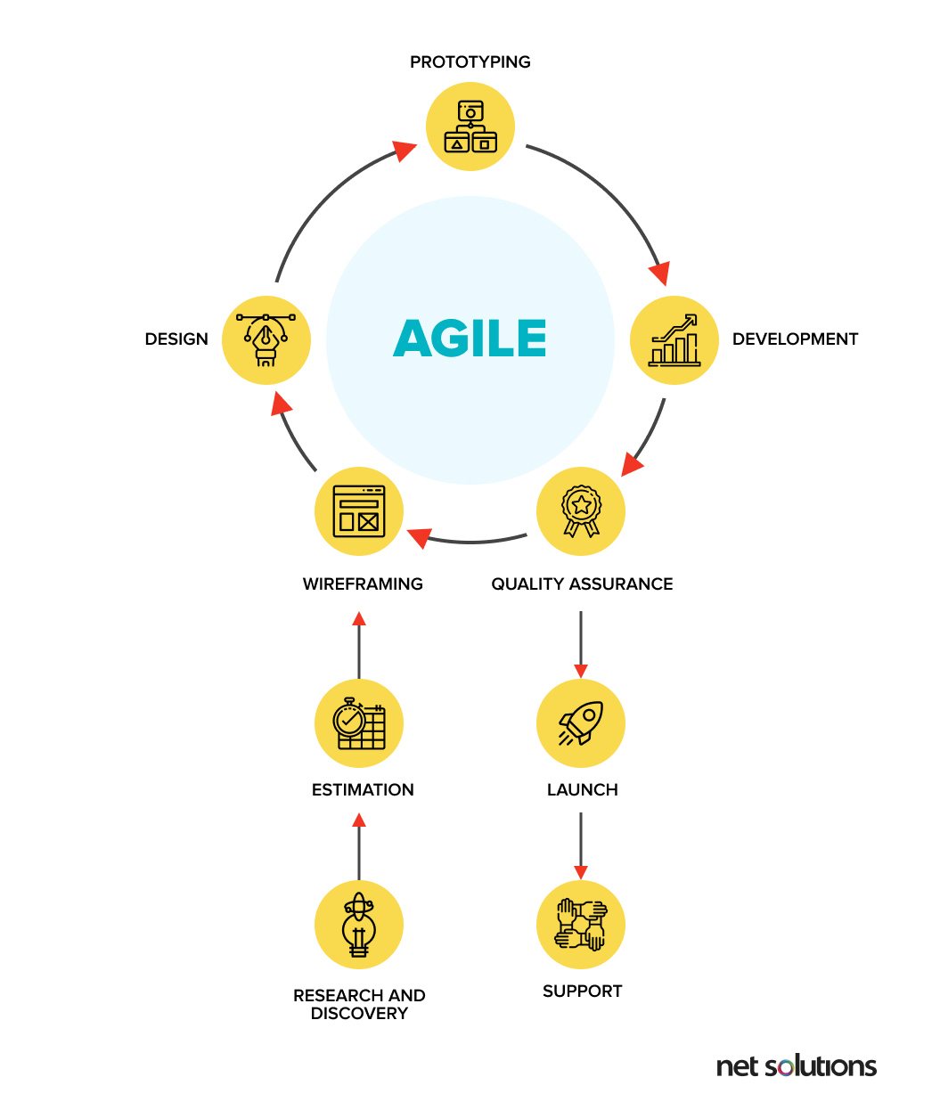agile development methodology in eCommerce