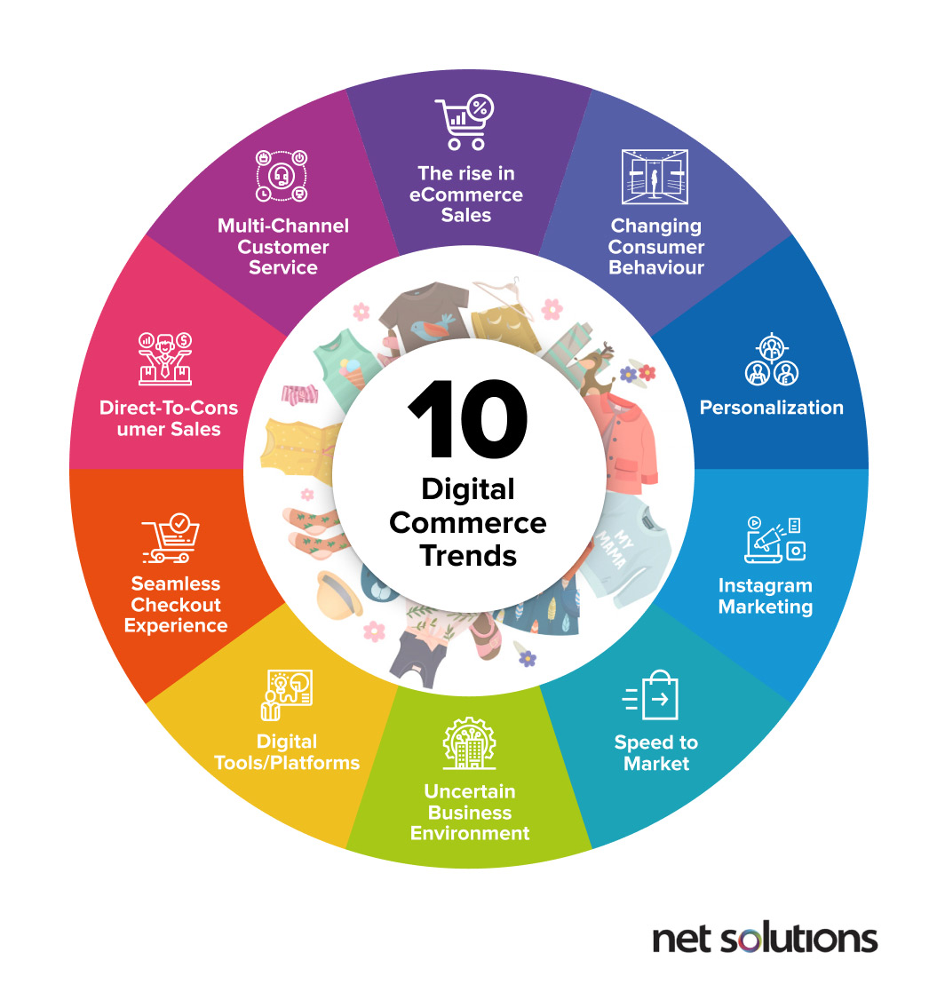 Ten digital commerce trends for 2020