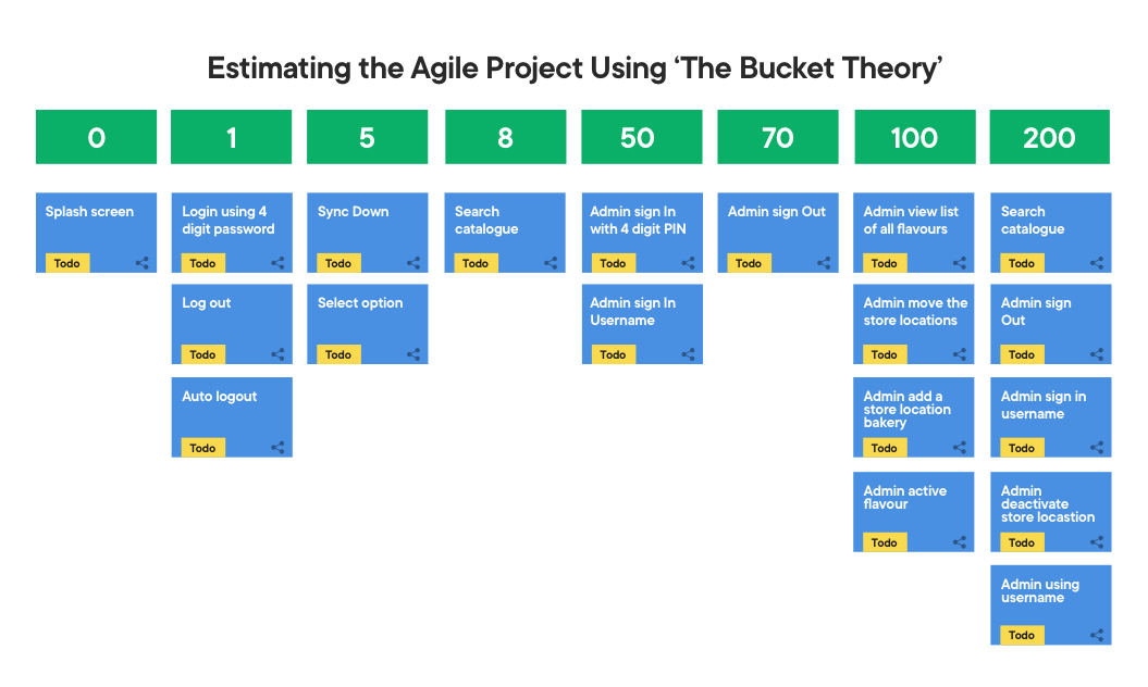estimation in agile project using the bucket theory