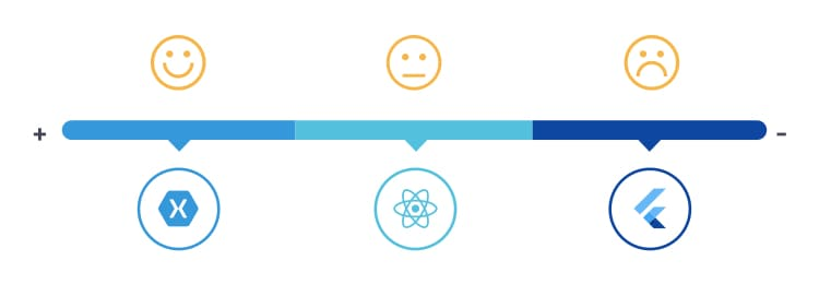 Architecture Flutter vs React Native vs Xamarin