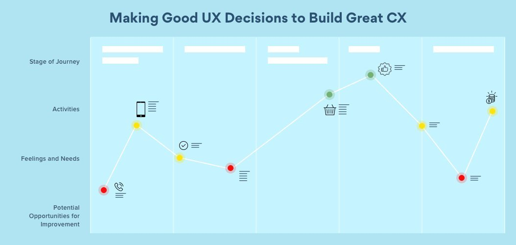 UX strategy for great CX