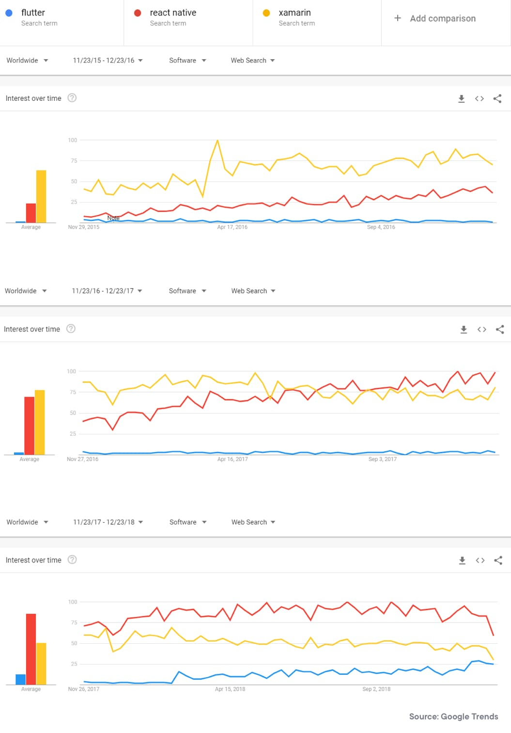 Flutter vs React Native vs Xamarin Google Trends