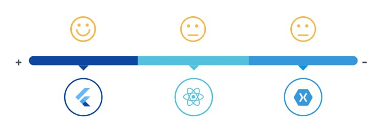 Performance Flutter vs React Native vs Xamarin