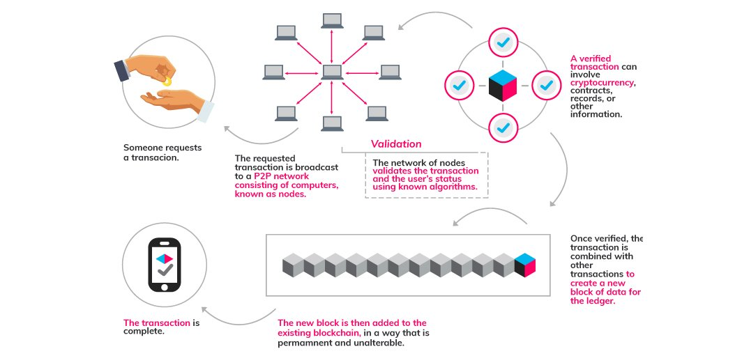 The-role-of-peer-to-peer-networks-in-blockchain