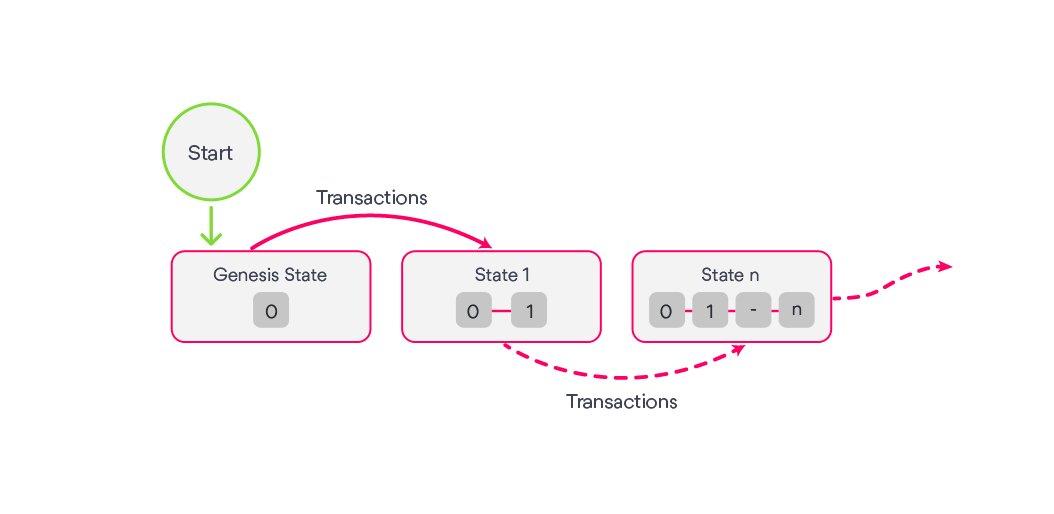 What-blockchain-is
