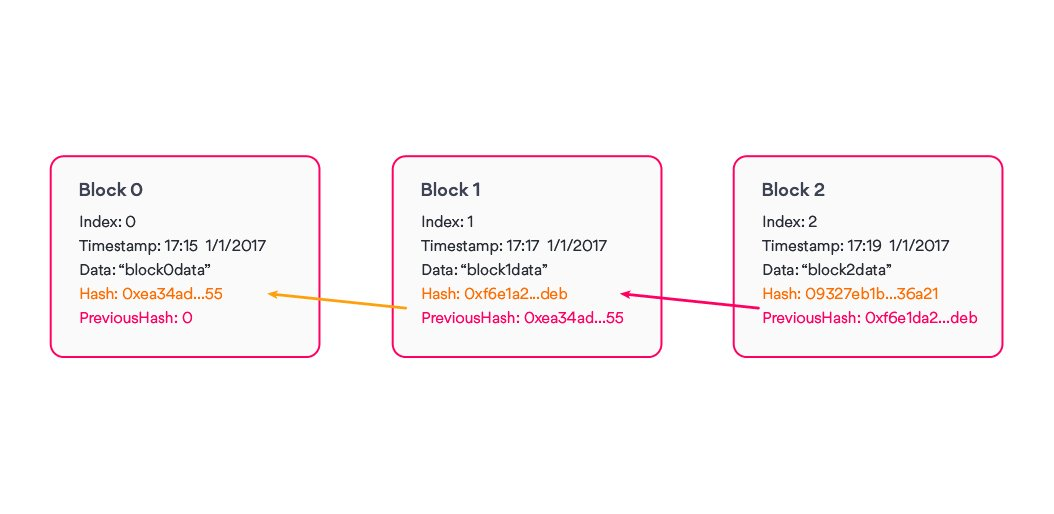 each-block-is-identified-by-its-cryptographic-hash